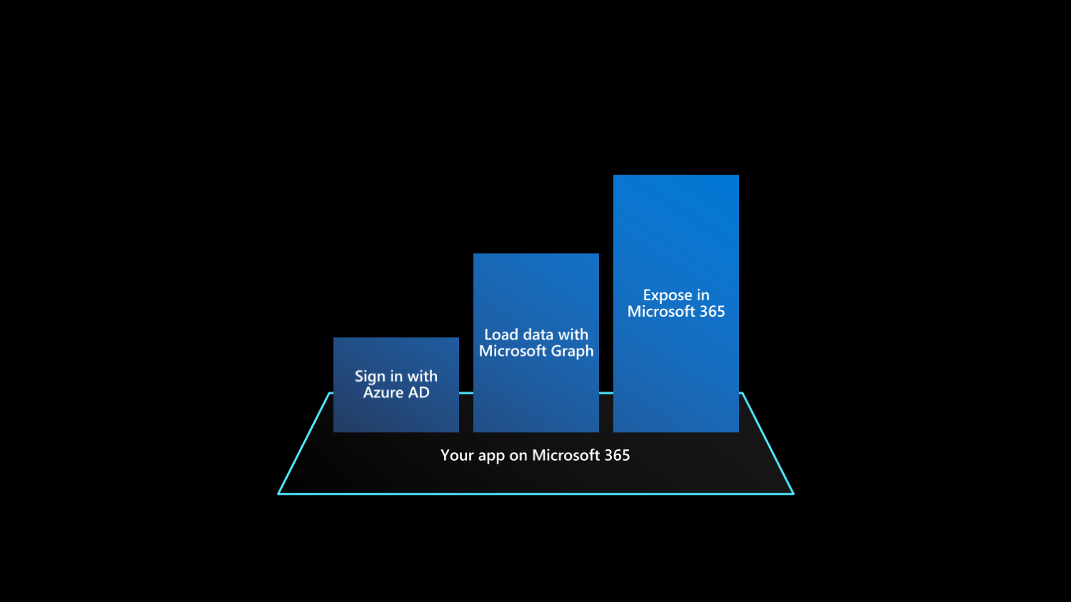 Chart showing three steps of bringing existing apps to Microsoft 365