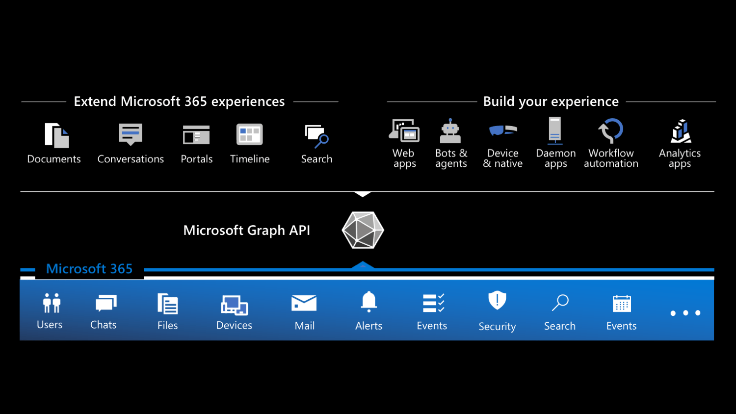 Types of apps that you can build on Microsoft 365 grouped into extensions and custom apps