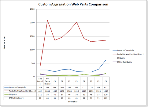 CustomAggregationWPComparison