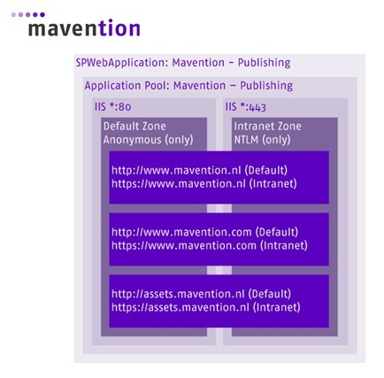 Schema of the mavention.nl publishing sites