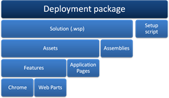 Deployment package in SharePoint 2007