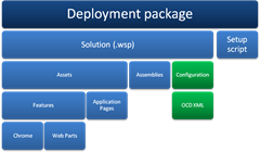 Deployment package extended by OCD