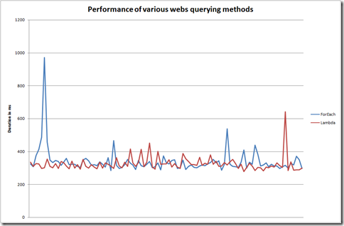 Lambda versus foreach loop performance comparison for querying webs. Both approaches perform almost the same