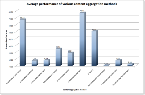 Average performance of various content aggregation methods