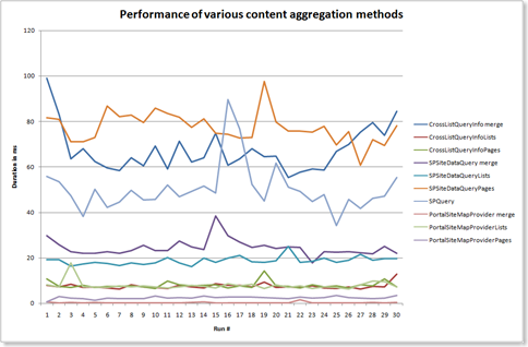 Performance of various content aggregation methods